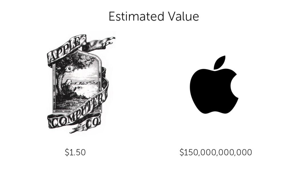 logo value